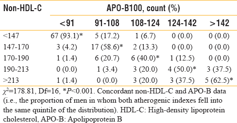 Table 3: Concordance analysis by quintiles of apolipoprotein B and non-high-density lipoprotein cholesterol levels in the study subjects