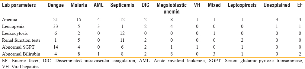 Table 7: Laboratory and etiological profile of febrile thrombocytopenia casess