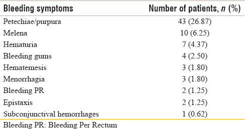 Table 4: Thrombocytopenia and bleeding symptoms incidence